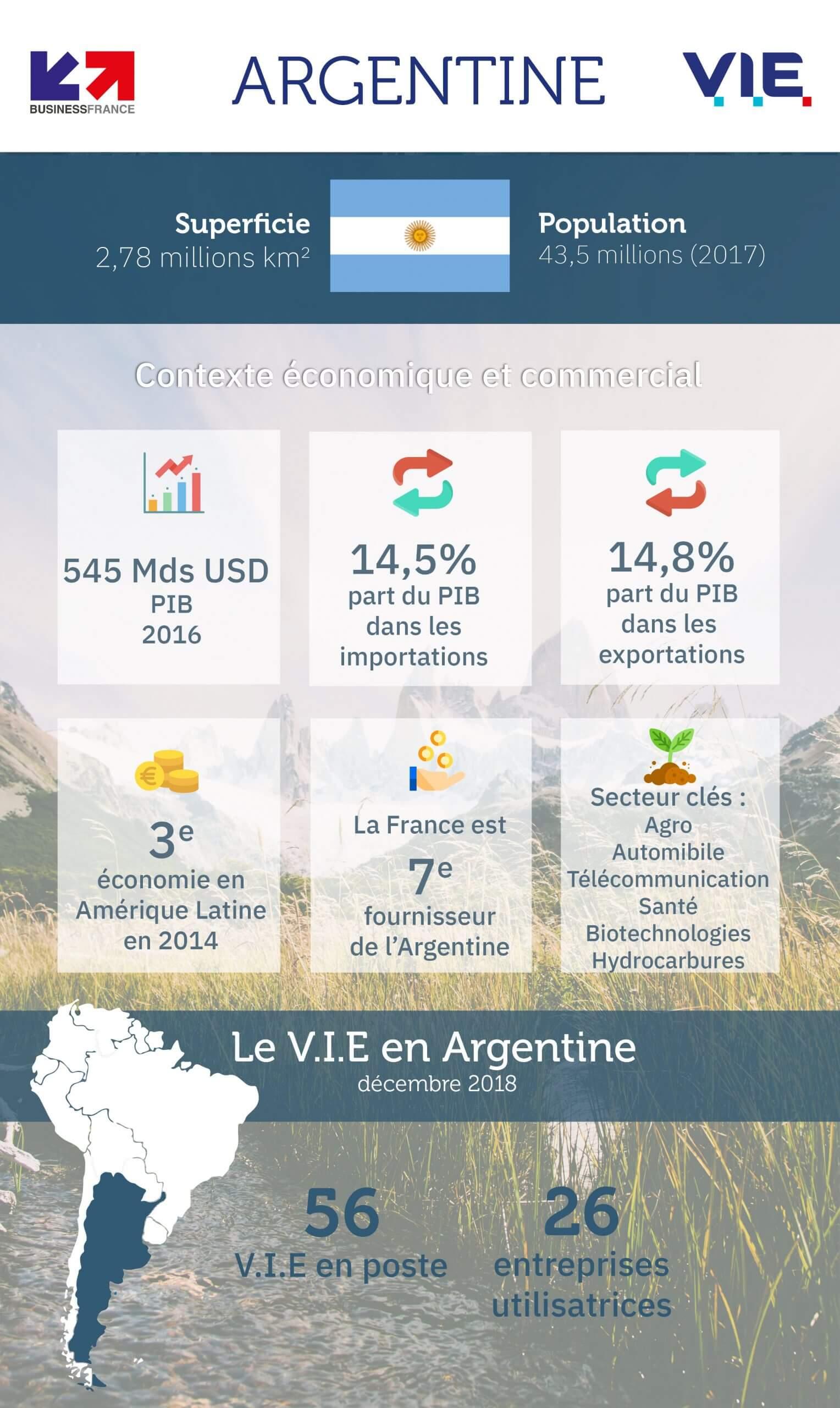 Chiffres et secteurs clés de l'économie Argentine - 2018