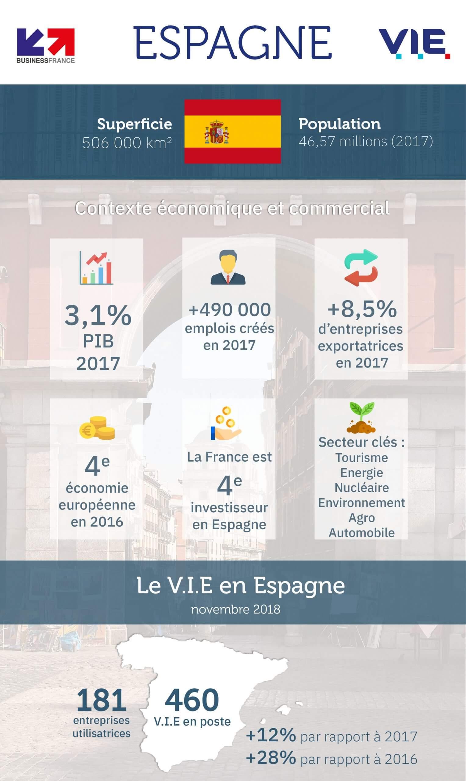 Infographie Economie, commerce, V.I.E en Espagne - Chiffres clés 2018