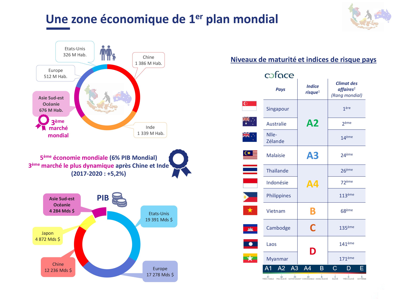1.ASEANO zone économique de premier plan mondial - chiffres 2019