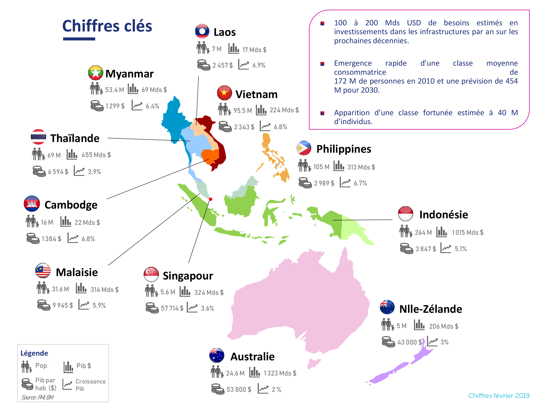 2.Chiffres clés des 11 pays d' Asie du Sud-Est et Océanie - 2019